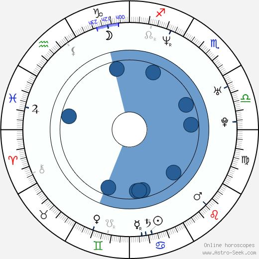 Jenica Bergere wikipedia, horoscope, astrology, instagram
