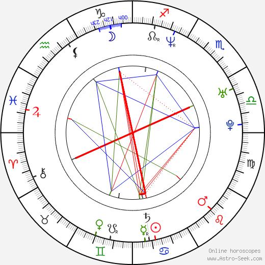 Jenica Bergere birth chart, Jenica Bergere astro natal horoscope, astrology