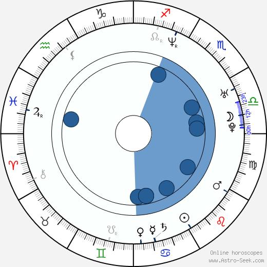 Karol Walkowski wikipedia, horoscope, astrology, instagram