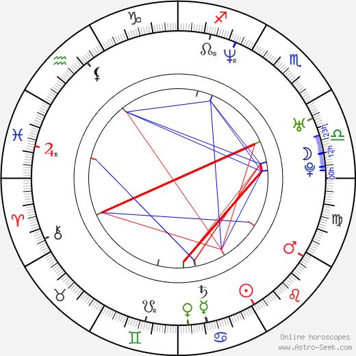 Karol Walkowski birth chart, Karol Walkowski astro natal horoscope, astrology