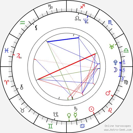 Kathryn Hahn astro natal birth chart, Kathryn Hahn horoscope, astrology