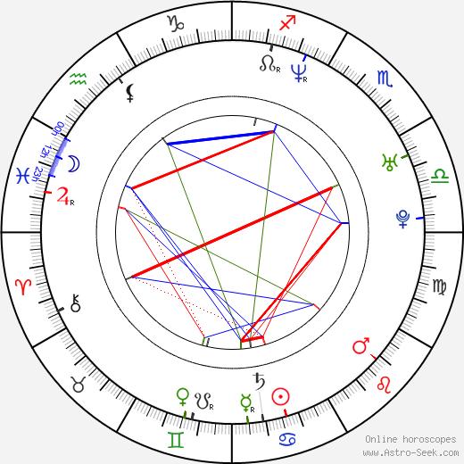 Kyôko Inukai birth chart, Kyôko Inukai astro natal horoscope, astrology