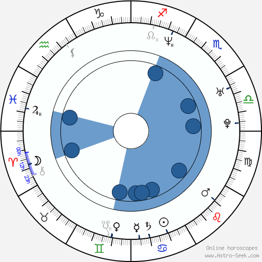 Marcin Wiercichowski wikipedia, horoscope, astrology, instagram
