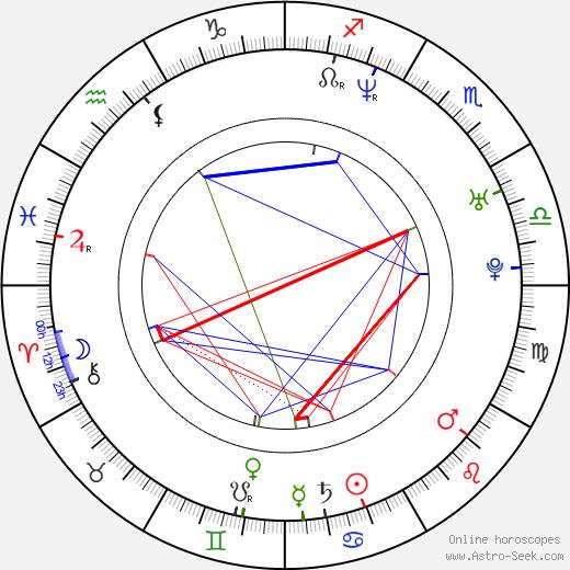 Marcin Wiercichowski astro natal birth chart, Marcin Wiercichowski horoscope, astrology