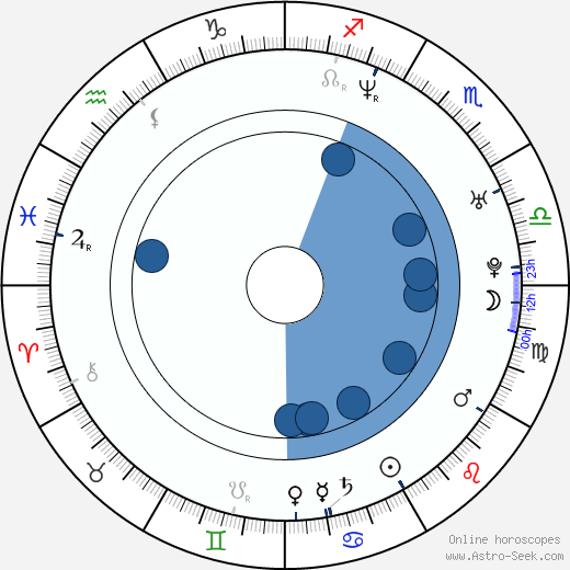 Martin Vandreier wikipedia, horoscope, astrology, instagram