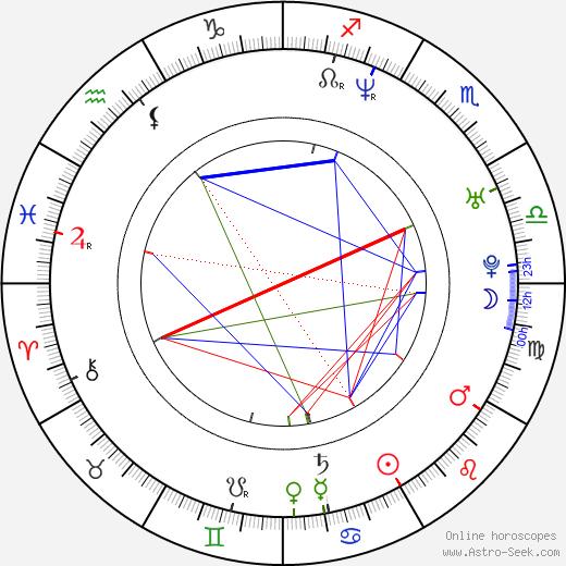 Martin Vandreier birth chart, Martin Vandreier astro natal horoscope, astrology