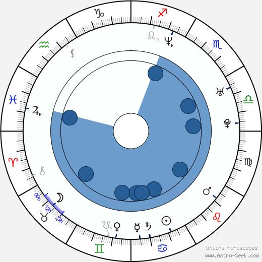 Martina Hill wikipedia, horoscope, astrology, instagram