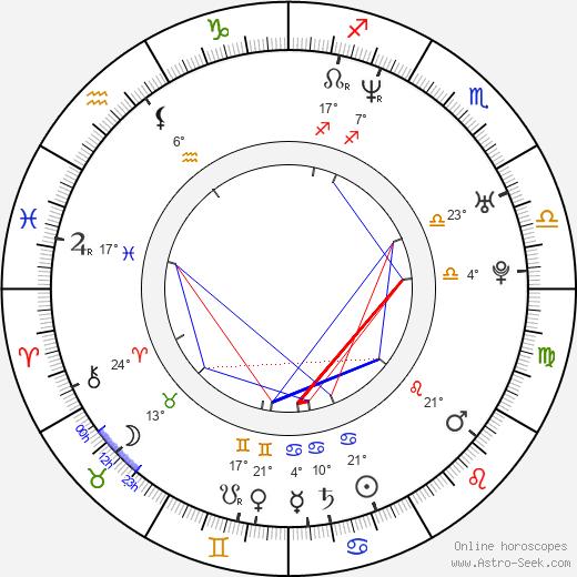 Martina Hill birth chart, biography, wikipedia 2019, 2020