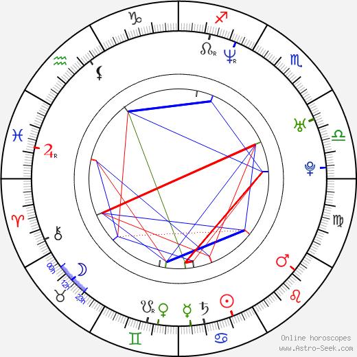 Martina Hill astro natal birth chart, Martina Hill horoscope, astrology