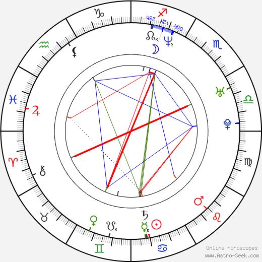 Matthew Reilly birth chart, Matthew Reilly astro natal horoscope, astrology