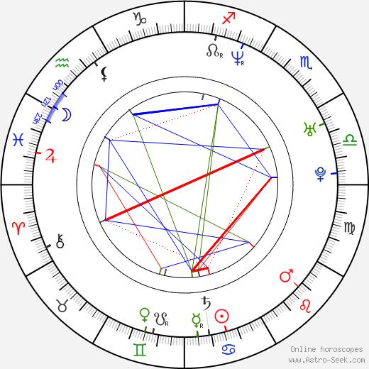 Mikolaj Kondrat birth chart, Mikolaj Kondrat astro natal horoscope, astrology