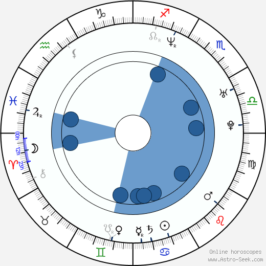 Neal Acree wikipedia, horoscope, astrology, instagram