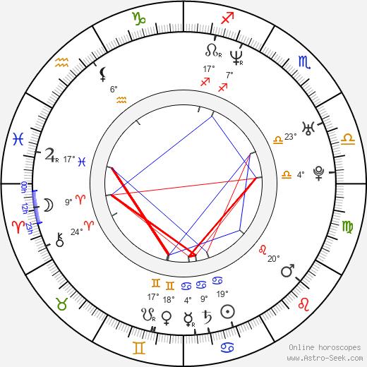 Neal Acree birth chart, biography, wikipedia 2020, 2021