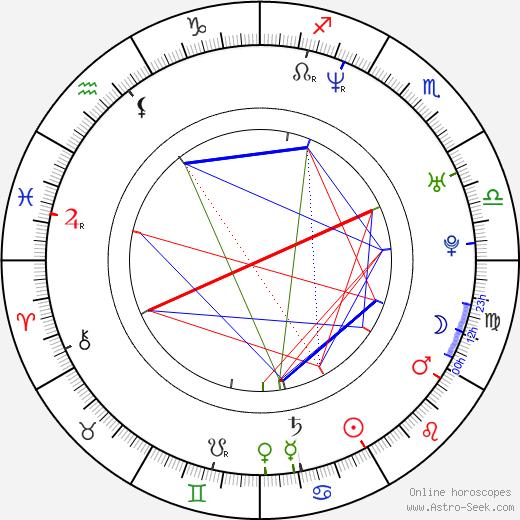 Niccolò Bruna birth chart, Niccolò Bruna astro natal horoscope, astrology