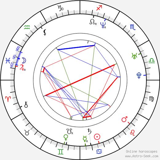 Nikola Sarcevic birth chart, Nikola Sarcevic astro natal horoscope, astrology