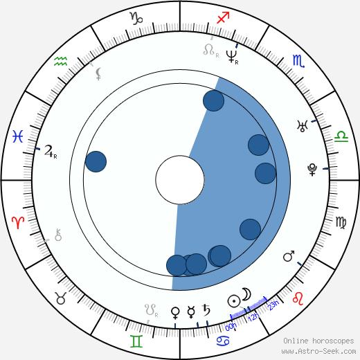 Noel Schajris wikipedia, horoscope, astrology, instagram