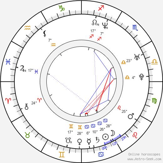 Noel Schajris birth chart, biography, wikipedia 2020, 2021