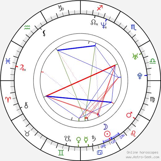 Noel Schajris birth chart, Noel Schajris astro natal horoscope, astrology