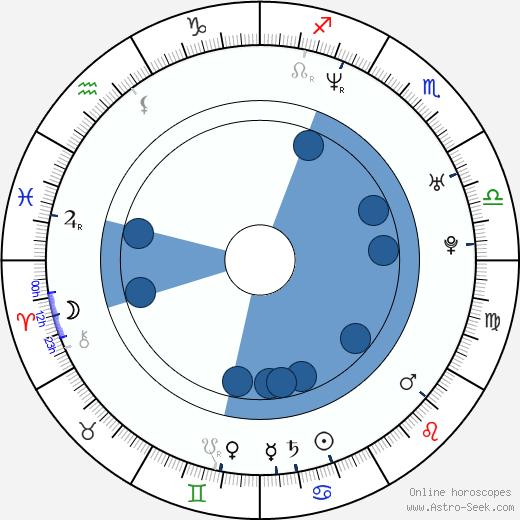 Parvin Dabas wikipedia, horoscope, astrology, instagram