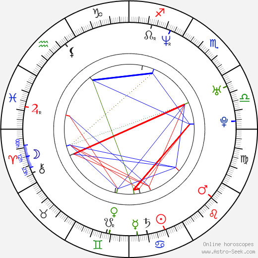 Parvin Dabas astro natal birth chart, Parvin Dabas horoscope, astrology