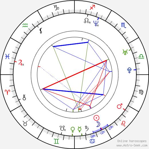 Ramin Djawadi astro natal birth chart, Ramin Djawadi horoscope, astrology
