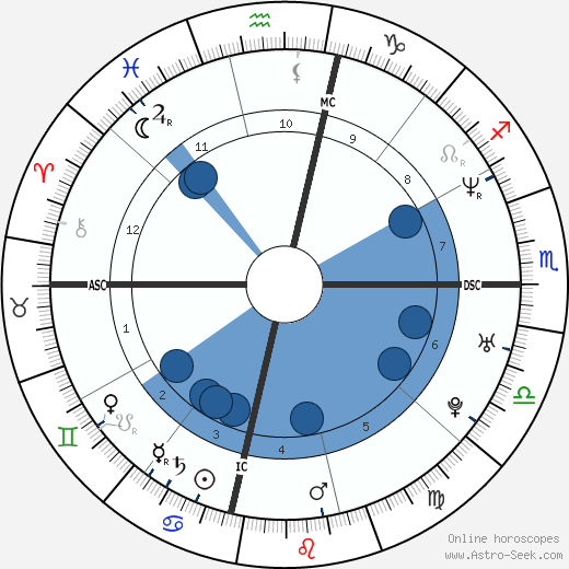 Rebekah Nugent wikipedia, horoscope, astrology, instagram