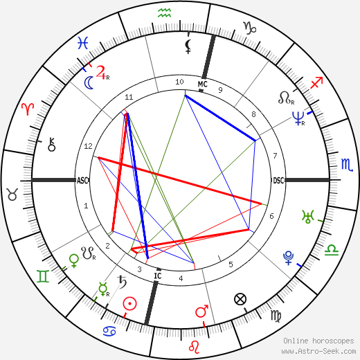 Rebekah Nugent tema natale, oroscopo, Rebekah Nugent oroscopi gratuiti, astrologia
