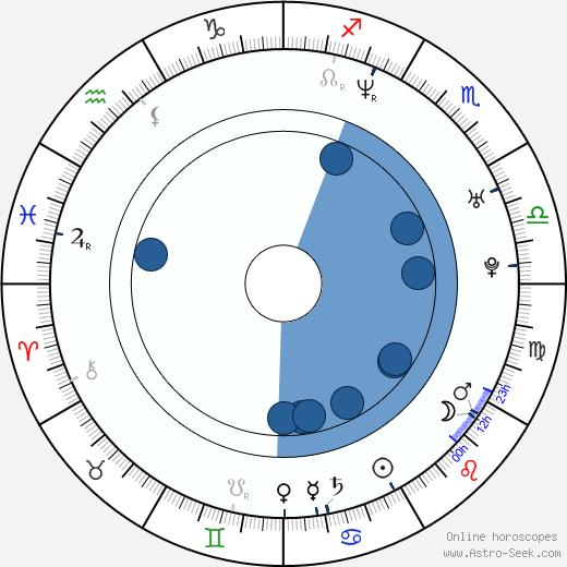 René Reinumägi wikipedia, horoscope, astrology, instagram