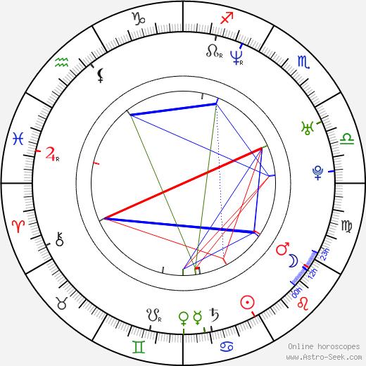 René Reinumägi tema natale, oroscopo, René Reinumägi oroscopi gratuiti, astrologia