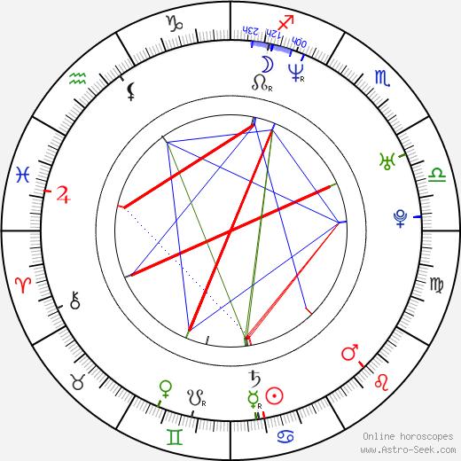 Robert Thalheim tema natale, oroscopo, Robert Thalheim oroscopi gratuiti, astrologia