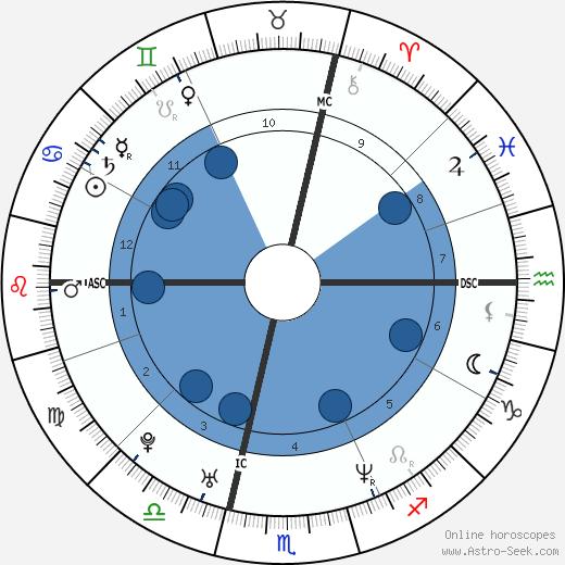 Roberto Locatelli wikipedia, horoscope, astrology, instagram