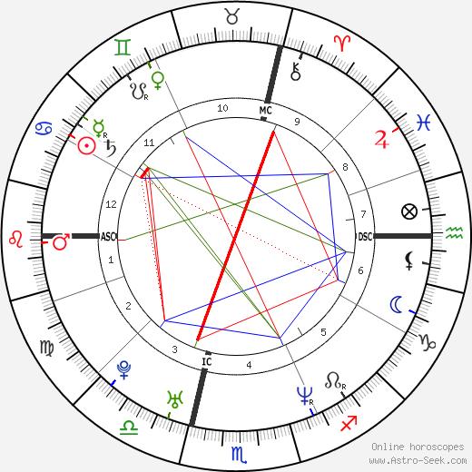 Roberto Locatelli birth chart, Roberto Locatelli astro natal horoscope, astrology