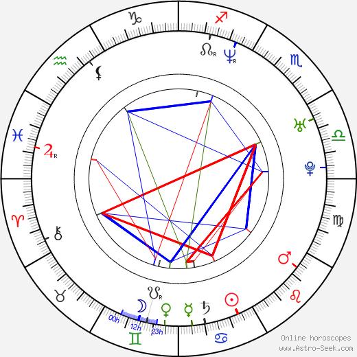 Robinne Lee birth chart, Robinne Lee astro natal horoscope, astrology