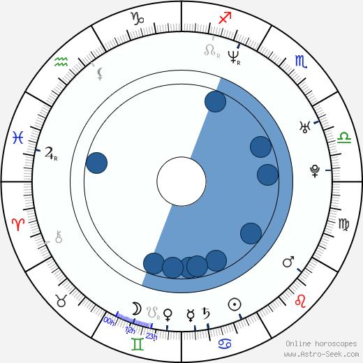 Sébastien Masi wikipedia, horoscope, astrology, instagram