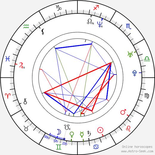 Sébastien Masi astro natal birth chart, Sébastien Masi horoscope, astrology