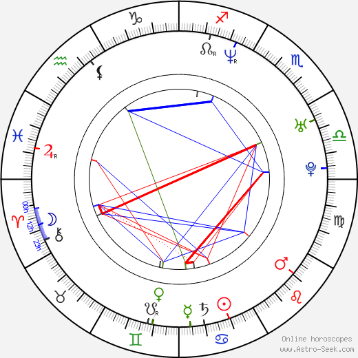 Sharon den Adel astro natal birth chart, Sharon den Adel horoscope, astrology