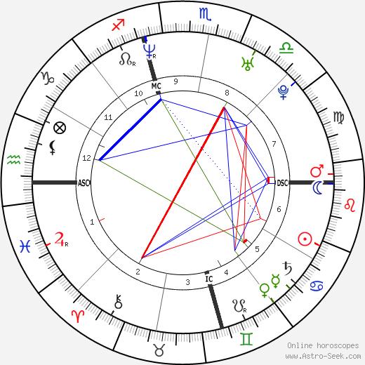 Simon Rex birth chart, Simon Rex astro natal horoscope, astrology