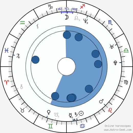 Stephan Hornung wikipedia, horoscope, astrology, instagram
