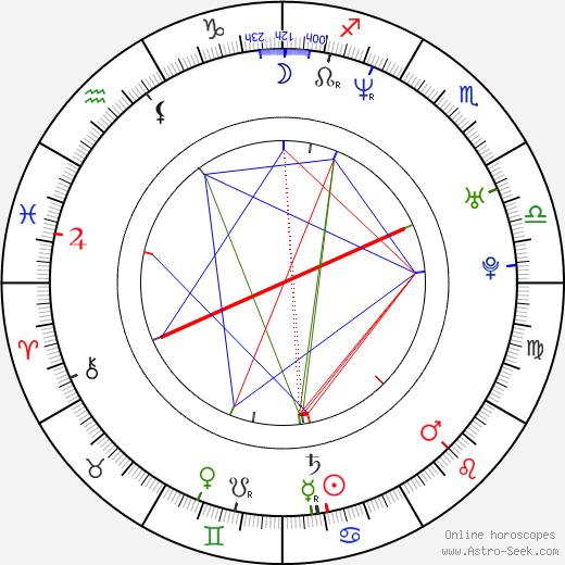 Stephan Hornung birth chart, Stephan Hornung astro natal horoscope, astrology