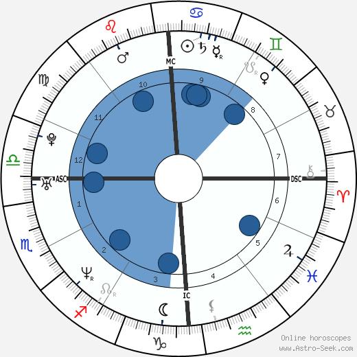 Stephen Daley wikipedia, horoscope, astrology, instagram
