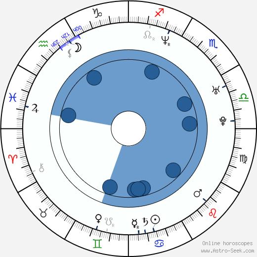 Tania Russof wikipedia, horoscope, astrology, instagram