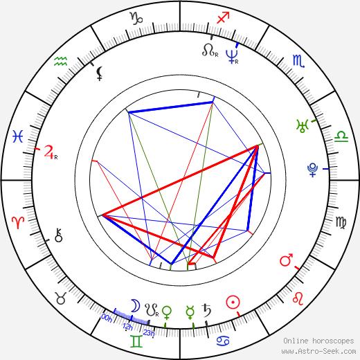 Terhi Kokkonen birth chart, Terhi Kokkonen astro natal horoscope, astrology