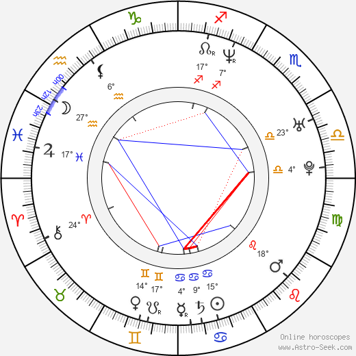 Zhanna Friske birth chart, biography, wikipedia 2019, 2020