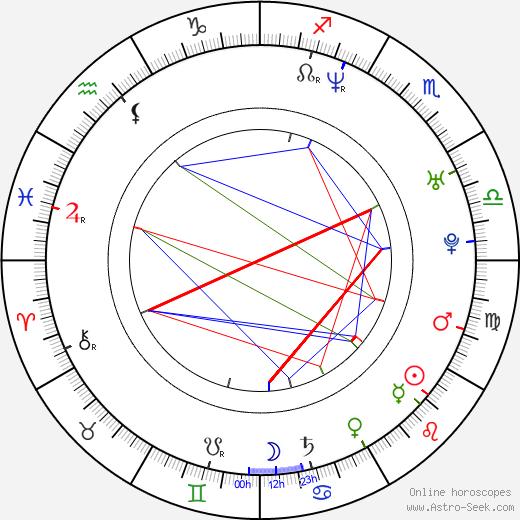 Adam Holý tema natale, oroscopo, Adam Holý oroscopi gratuiti, astrologia