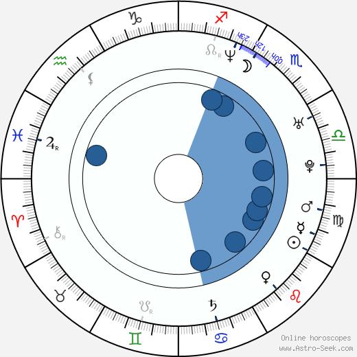 Alessia Merz wikipedia, horoscope, astrology, instagram