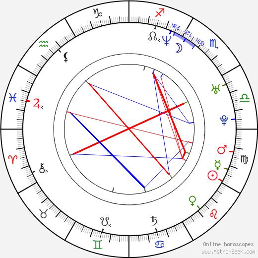 Alessia Merz день рождения гороскоп, Alessia Merz Натальная карта онлайн