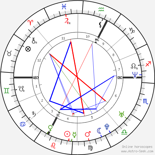 Amy Adams astro natal birth chart, Amy Adams horoscope, astrology