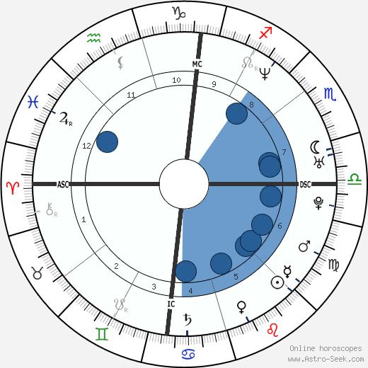 Amy Fisher wikipedia, horoscope, astrology, instagram