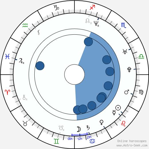 Ana Matronic wikipedia, horoscope, astrology, instagram