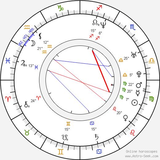 Andrei Medvedev birth chart, biography, wikipedia 2020, 2021